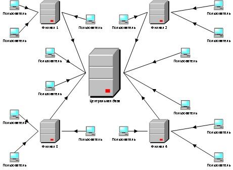 Схема распределенной базы.jpg