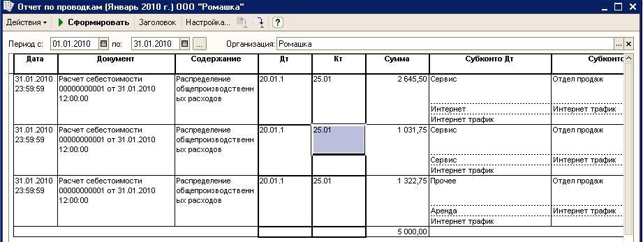 всей России проводка отрадающая косвенные расходы про